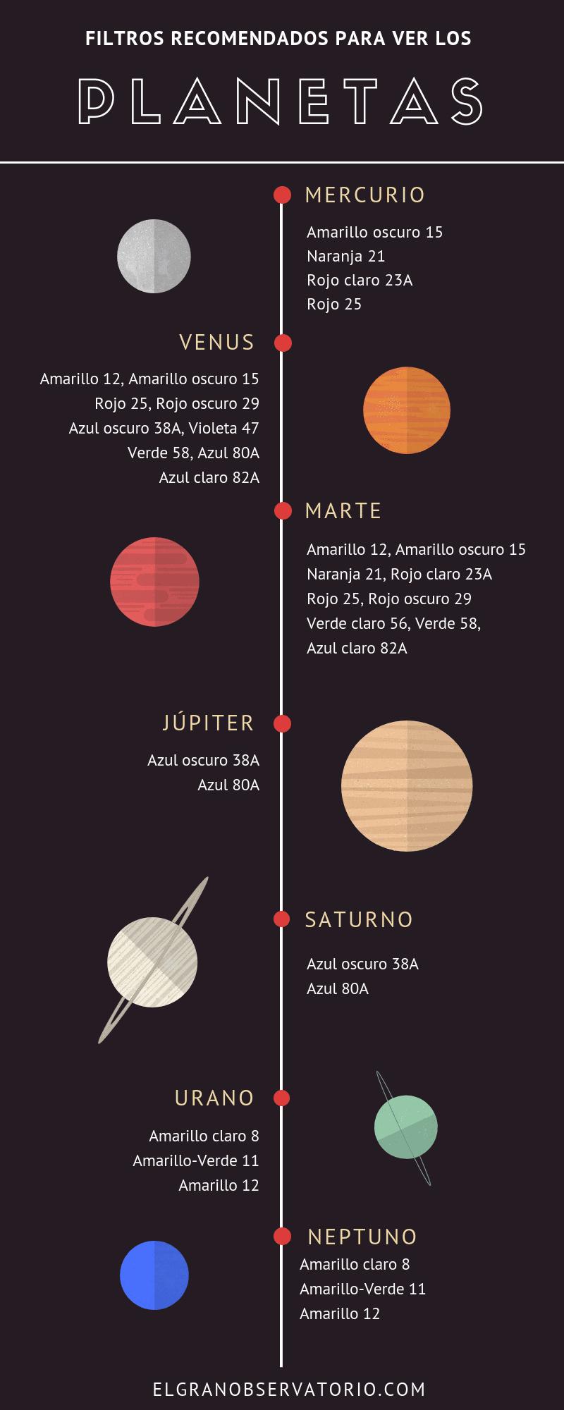 Los filtros de colores son el mejor accesorio para ver los planetas.