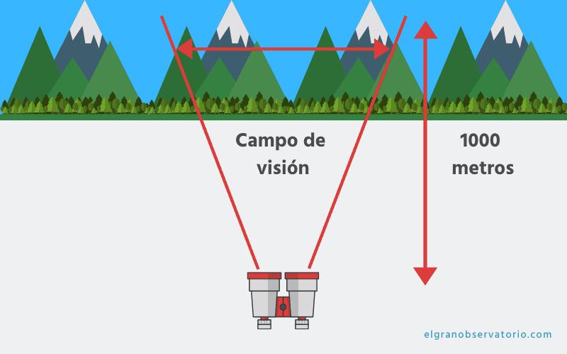 El campo de visión es un factor determinante a la hora de elegir unos prismáticos.