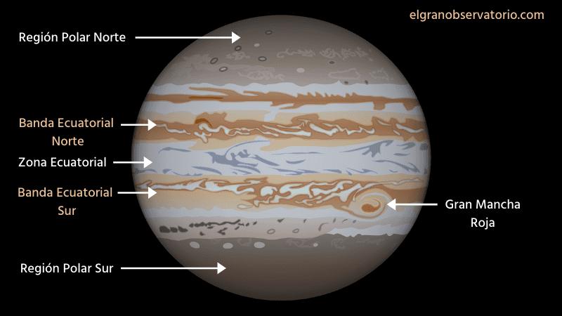 Las bandas y zonas de Júpiter se pueden ver con un telescopio.