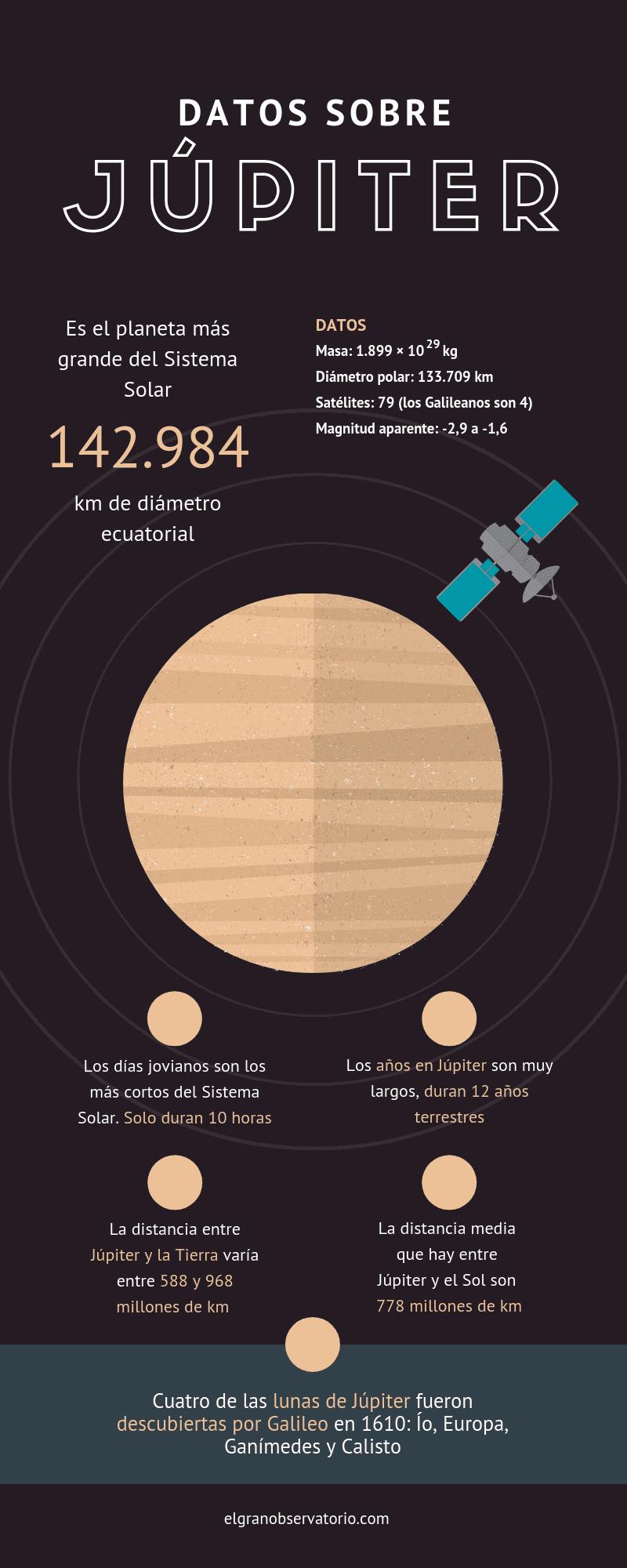 Júpiter es el planeta más grande del Sistema Solar. Descubre alguna curiosidades sobre él.