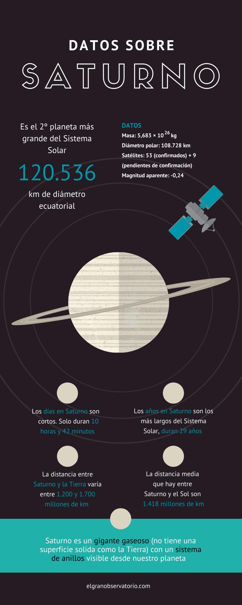 Todos los datos sobre Saturno