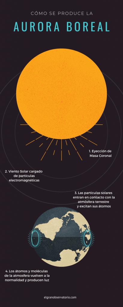Las auroras boreales se forman porque las partículas electromagnéticas del Sol chocan con las moléculas de la atmósfera terrestre.