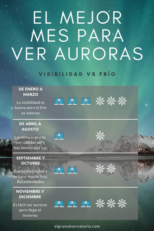 Los mejores meses para ver la aurora boreal.