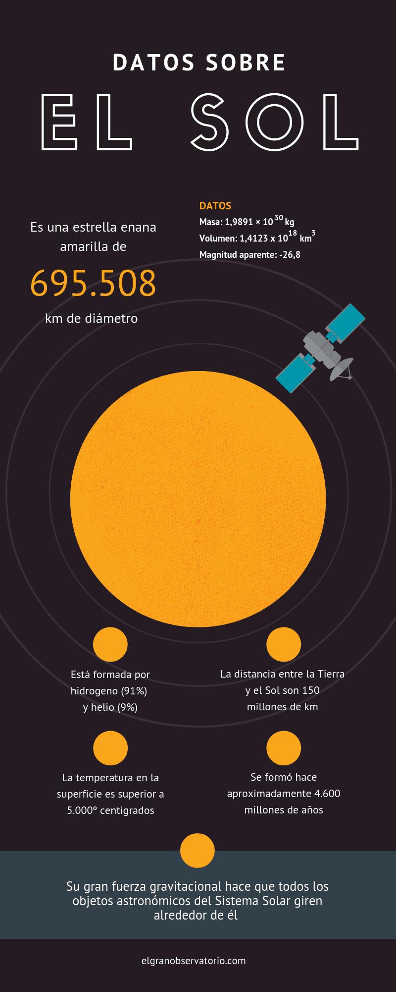 El Sol es una estrella enana amarilla.