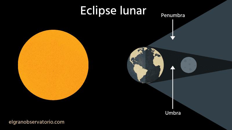 Un eclipse lunar se produce cuando el Sol, La Tierra y la Luna están alineados.