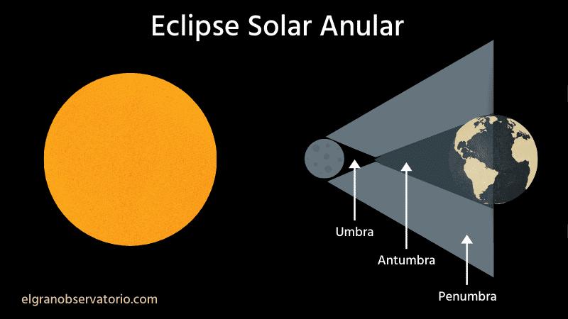 En un eclipse solar anular se puede ver un gran anillo.