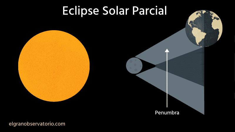 En un eclipse solar parcial no se produce una alineación perfecta entre el Sol, la Luna y la Tierra.