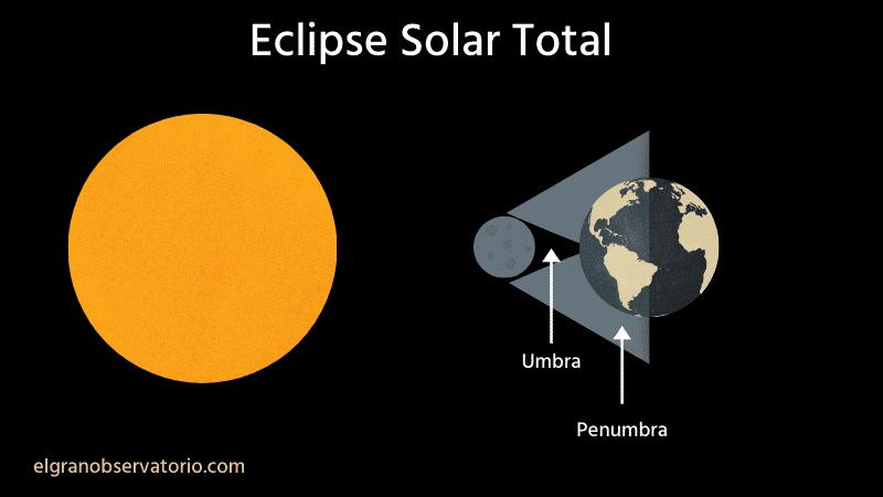 Durante un eclipse solar total la umbra de la Luna cae sobre la Tierra.