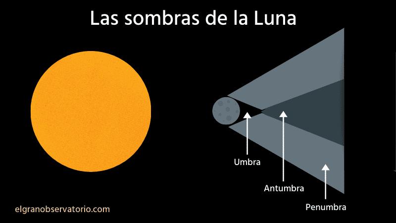 La Luna proyecta 3 sombras diferentes sobre la Tierra en un eclipse solar.