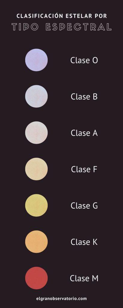 Las estrellas emiten luces de colores distintos, esto sirve para saber su temperatura, su densidad y su edad.