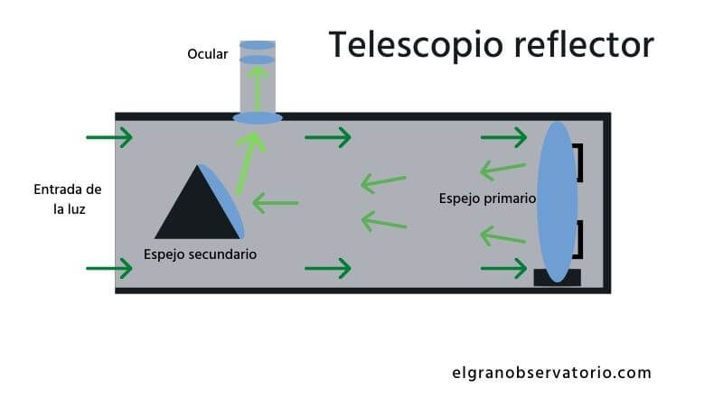 En un telescopio reflector la luz se refleja entre sus espejos hasta llegar al ocular.