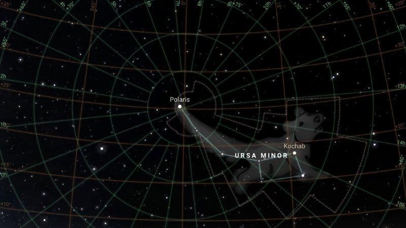 La constelación de la Osa Menor está situada junto al polo norte celeste.