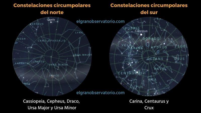 Las constelaciones circumpolares rodean a los polos celestes.