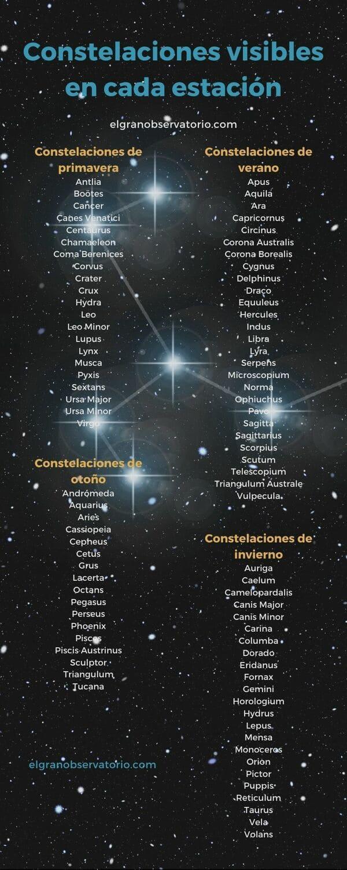 Dependiendo de la estación del año (primavera, verano, otoño e invierno) se podrán ver unas constelaciones u otras.